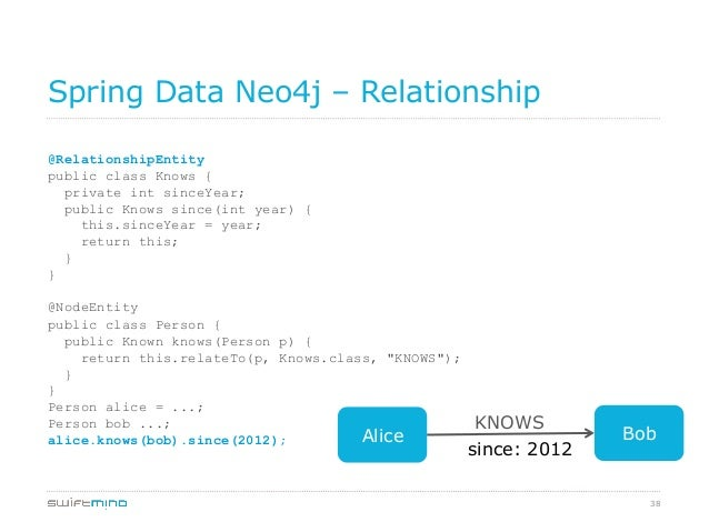 38 Spring Data Neo4j – Relationship @RelationshipEntity public class Knows { private int sinceYear; public Knows since(int...