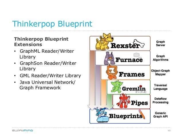 40 Thinkerpop Blueprint Thinkerpop Blueprint Extensions • GraphML Reader/Writer Library • GraphSon Reader/Writer Library...