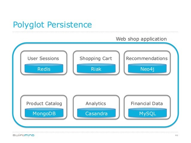 46 Polyglot Persistence Web shop application User Sessions Shopping Cart Recommendations Product Catalog Analytics Financi...