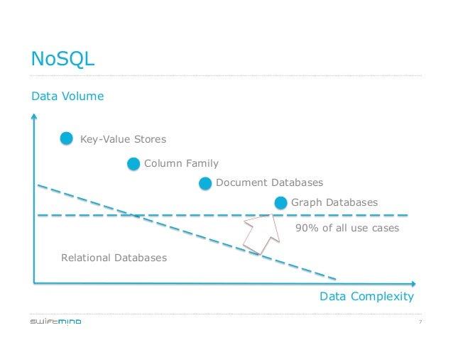 7 NoSQL Data Volume Data Complexity Key-Value Stores Column Family Document Databases Graph Databases Relational Databases...