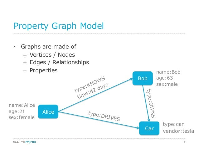 8 Property Graph Model • Graphs are made of – Vertices / Nodes – Edges / Relationships – Properties Alice Bob Car name...