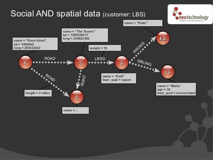 "Social AND spatial data (customer: LBS)                                                                     name = ""Peter""..."