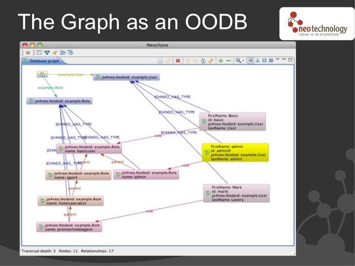 The Graph as an OODB
