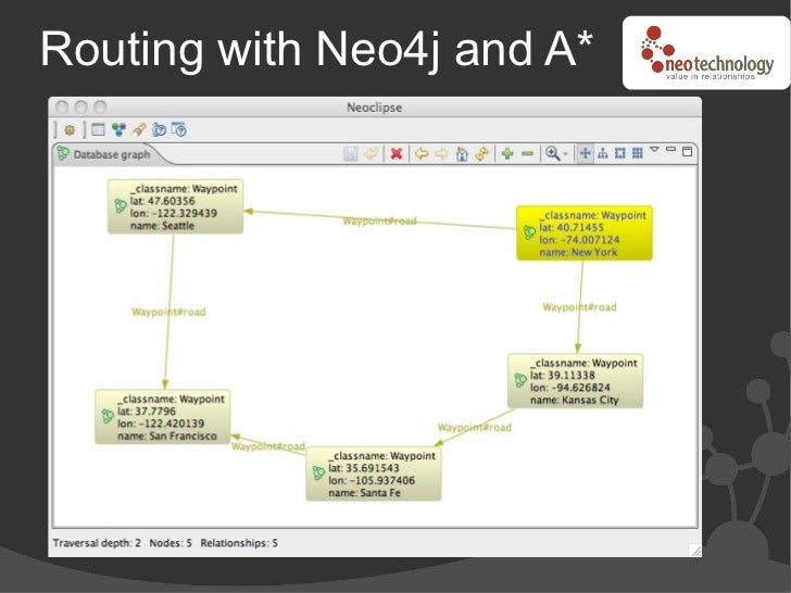 Routing with Neo4j and A*