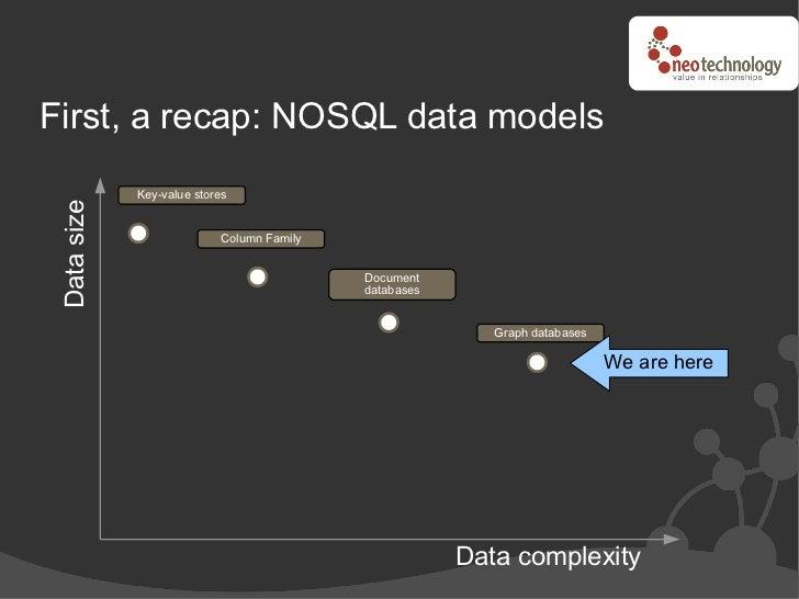 First, a recap: NOSQL data models             Key-value stores Data size                               Column Family      ...