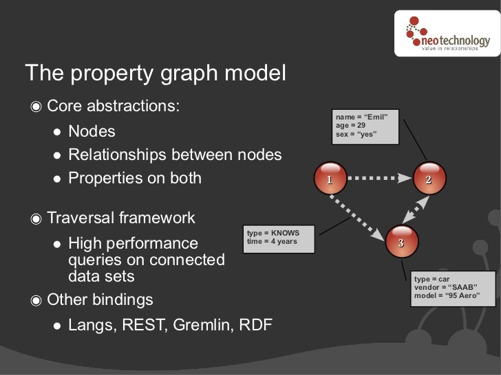 """The property graph model  Core abstractions:                                                name = """"Emil""""     Nodes       ..."""