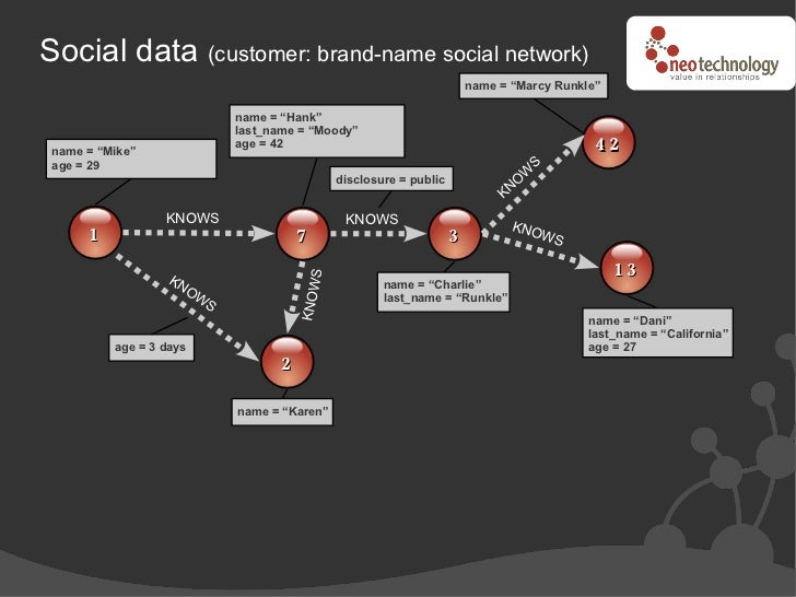 Social data (customer: brand-name social network)                                                                         ...