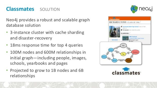 Classmates SOLUTION Neo4j provides a robust and scalable graph database solution • 3-instance cluster with cache sharding ...