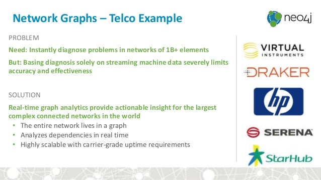 Network Graphs – Telco Example PROBLEM Need: Instantly diagnose problems in networks of 1B+ elements But: Basing diagnosis...