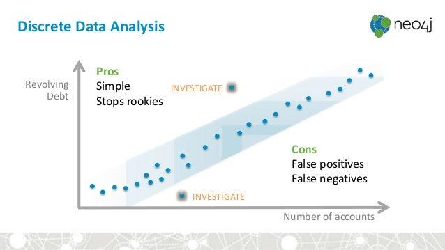 Pros Simple Stops rookies Discrete Data Analysis Revolving Debt INVESTIGATE INVESTIGATE Number of accounts Cons False posi...