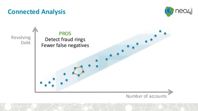 Connected Analysis Revolving Debt Number of accounts PROS Detect fraud rings Fewer false negatives