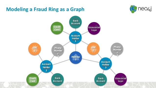 Modeling a Fraud Ring as a Graph Account Holder 1 Account Holder 2 Account Holder 3 SSN 2 SSN 2 Phone Numbe r 2 Credit Car...