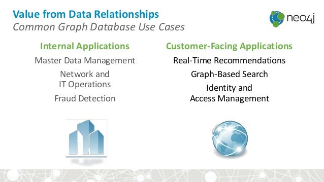 Value from Data Relationships Common Graph Database Use Cases Internal Applications Master Data Management Network and IT ...