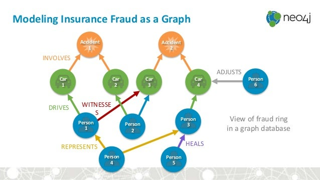 View of fraud ring in a graph database Modeling Insurance Fraud as a Graph Accident 1 Accident 2 Person 1 Person 2 Person ...