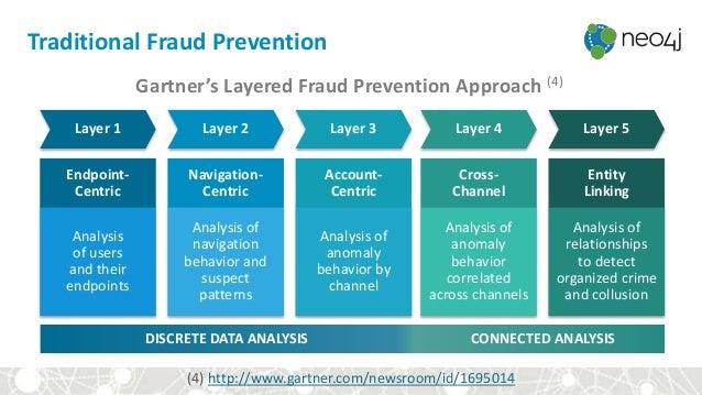 Gartner's Layered Fraud Prevention Approach (4) (4) http://www.gartner.com/newsroom/id/1695014 Traditional Fraud Preventio...