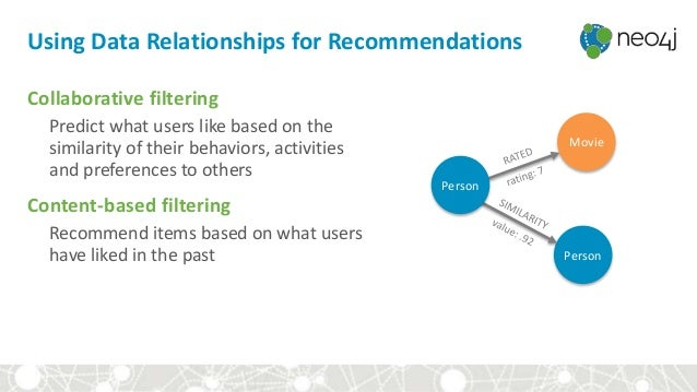 Using Data Relationships for Recommendations Collaborative filtering Predict what users like based on the similarity of th...
