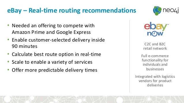 eBay – Real-time routing recommendations C2C and B2C retail network Full e-commerce functionality for individuals and busi...