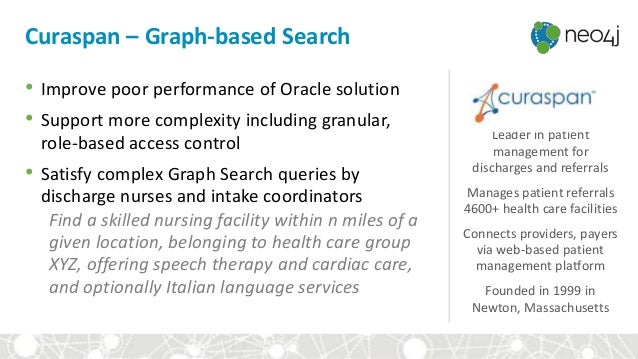 Curaspan – Graph-based Search Leader in patient management for discharges and referrals Manages patient referrals 4600+ he...