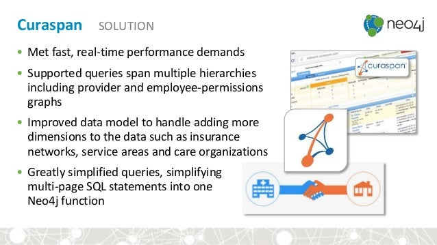 Curaspan SOLUTION • Met fast, real-time performance demands • Supported queries span multiple hierarchies including provid...