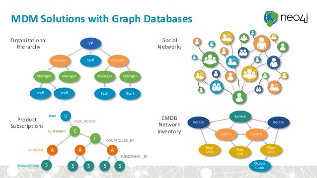 MDM Solutions with Graph Databases C C A AA U S S SS S USER_ACCESS CONTROLLED_BY SUBSCRIBED _BY User Customers Accounts Su...