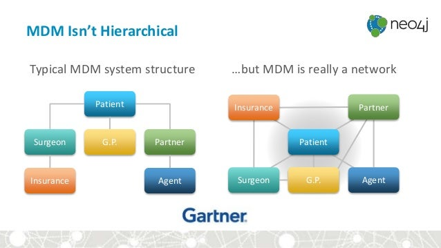 MDM Isn't Hierarchical Typical MDM system structure …but MDM is really a network Patient Agent G.P.Surgeon Partner Insuran...