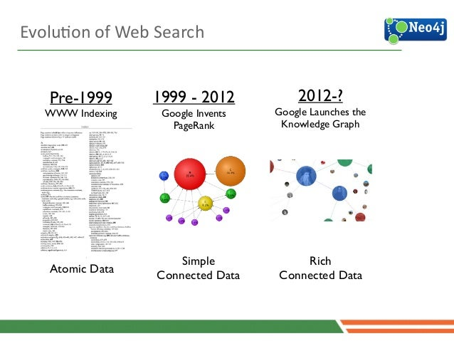 EvoluJon  of  Web  Search Pre-1999  WWW Indexing Atomic Data 9 1999 - 2012  Google Invents PageRank Simple  Conne...