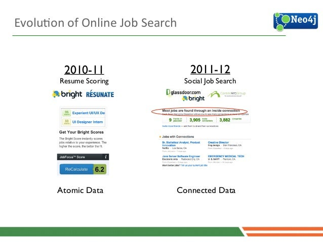 EvoluJon  of  Online  Job  Search 2010-11  Resume Scoring Atomic Data 2011-12  Social Job Search Connected Data X