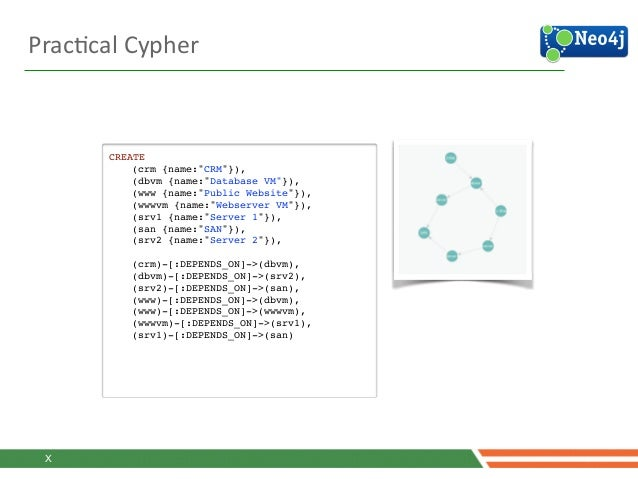 "PracJcal  Cypher   CREATE ! ! (crm {name:""CRM""}),! ! (dbvm {name:""Database VM""}),! ! (www {name:""Public Website""}),! !..."