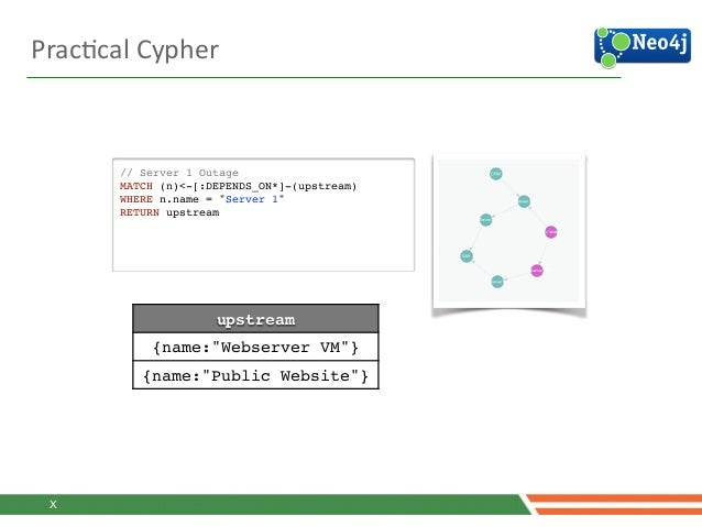 """PracJcal  Cypher   // Server 1 Outage! MATCH (n)<-[:DEPENDS_ON*]-(upstream)! WHERE n.name = """"Server 1""""! RETURN upstrea..."""