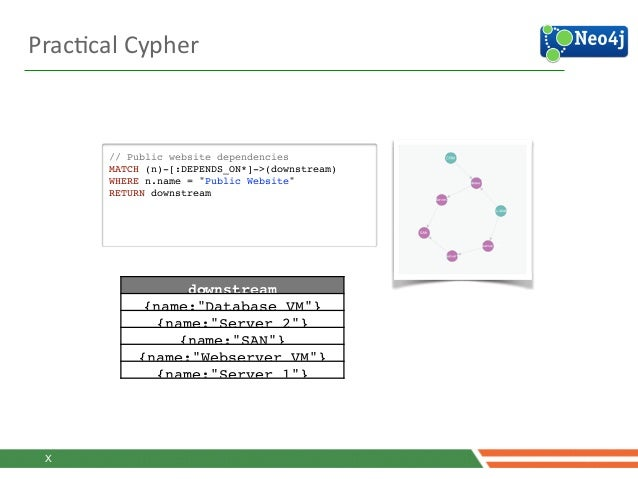 """PracJcal  Cypher   // Public website dependencies! MATCH (n)-[:DEPENDS_ON*]->(downstream)! WHERE n.name = """"Public Webs..."""