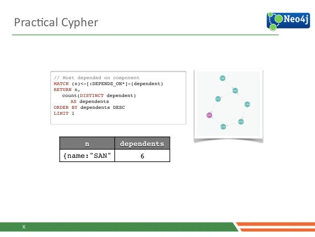 PracJcal  Cypher   // Most depended on component! MATCH (n)<-[:DEPENDS_ON*]-(dependent)! RETURN n, ! count(DISTINCT de...