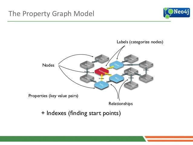 22 Properties (key value pairs) + Indexes (finding start points) Emil Andrés Lars Johan Allison Peter Michael Tobias Andrea...