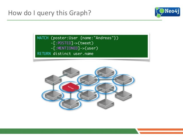"""Andreas How  do  I  query  this  Graph? MATCH (poster:User {name:""""Andreas""""}) -[:POSTED]->(tweet) -[:MENTIONED]..."""