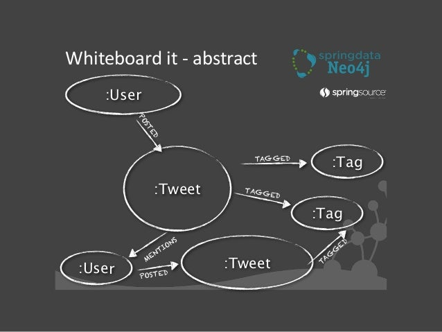 Whiteboard  friendly  -‐  example Attending the #SDN #Neo4j meetup MENTIONS Looking forward to my @peterneub POSTED...
