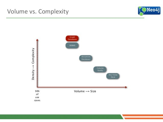 RDBMS Density~=Complexity Column Family Volume ~= Size Key-Value Store Document Databases Graph Databases 90% of use cases...