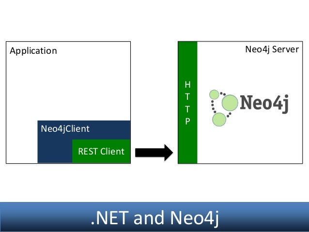 neo4jclient how to get relationship