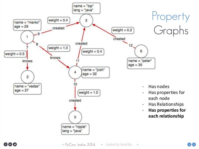 Neo4j and Python: Playing with graph data - PyCon India 2014