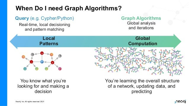 Neo4j, Inc. All rights reserved 2021 Query (e.g. Cypher/Python) Real-time, local decisioning and pattern matching Graph Al...