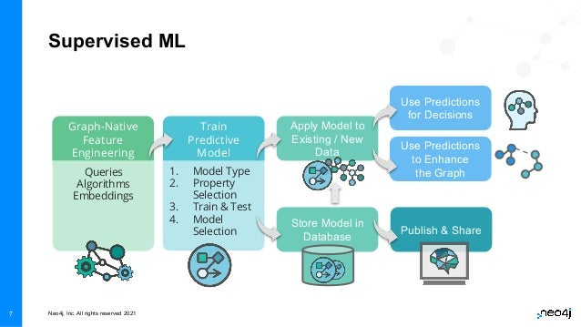 Neo4j, Inc. All rights reserved 2021 7 Supervised ML Graph-Native Feature Engineering Train Predictive Model Queries Algor...