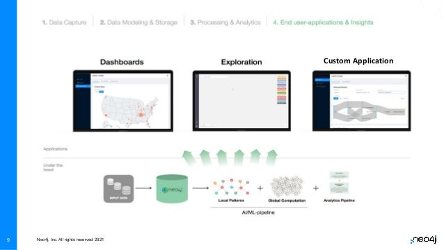 Neo4j, Inc. All rights reserved 2021 9 Custom Application