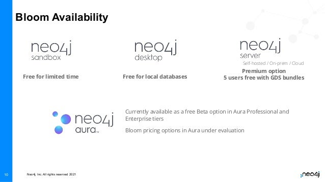 Neo4j, Inc. All rights reserved 2021 10 Bloom Availability Free for limited time Free for local databases Premium option 5...