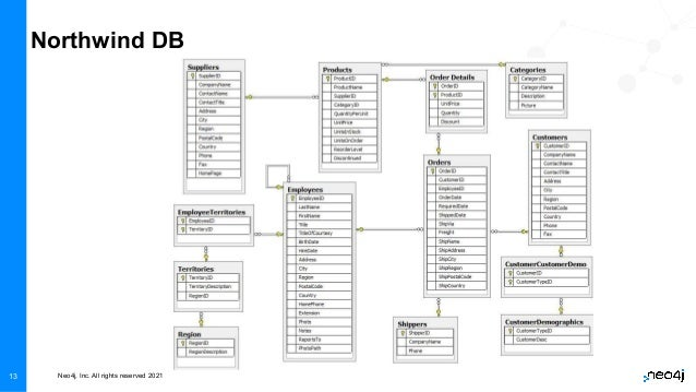 Neo4j, Inc. All rights reserved 2021 13 Northwind DB