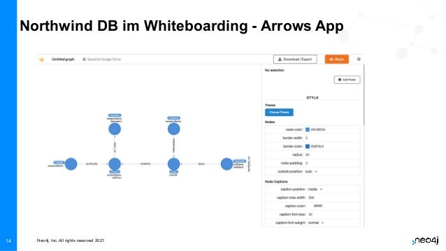 Neo4j, Inc. All rights reserved 2021 14 Northwind DB im Whiteboarding - Arrows App