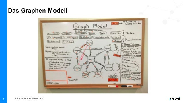 Neo4j, Inc. All rights reserved 2021 4 Das Graphen-Modell