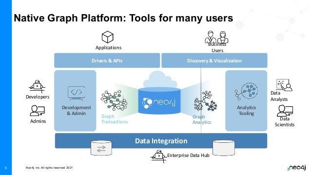 Neo4j, Inc. All rights reserved 2021 5 Graph Transactions Graph Analytics Data Integration Development & Admin Analytics T...