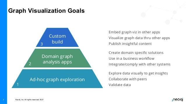 Neo4j, Inc. All rights reserved 2021 7 Domain graph analysis apps Ad-hoc graph exploration Custom build Explore data visua...