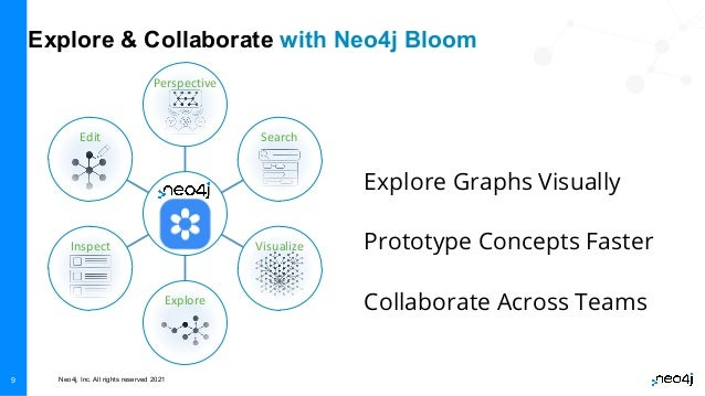 Neo4j, Inc. All rights reserved 2021 9 Explore Graphs Visually Prototype Concepts Faster Collaborate Across Teams Explore ...