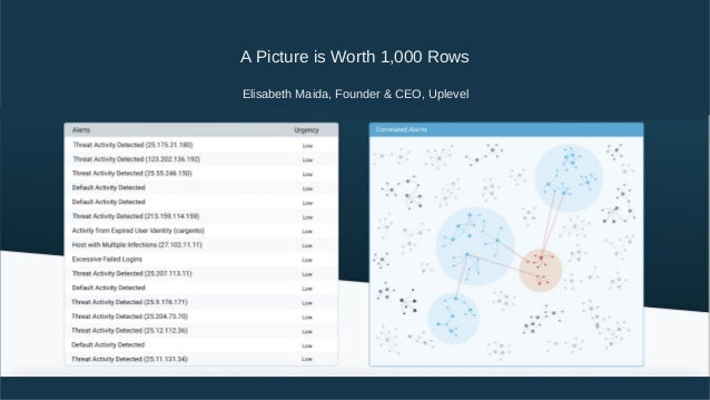 A Picture is Worth 1,000 Rows  Elisabeth Maida, Founder & CEO, Uplevel