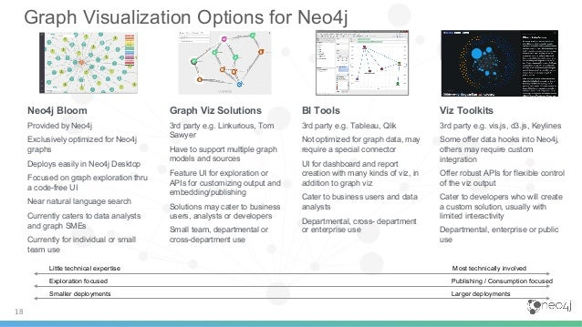 What's New in Neo4j