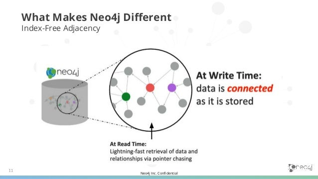 Neo4j Inc. Confidential What Makes Neo4j Different ACID Graph Writes : A Requirement for Graph Transactions